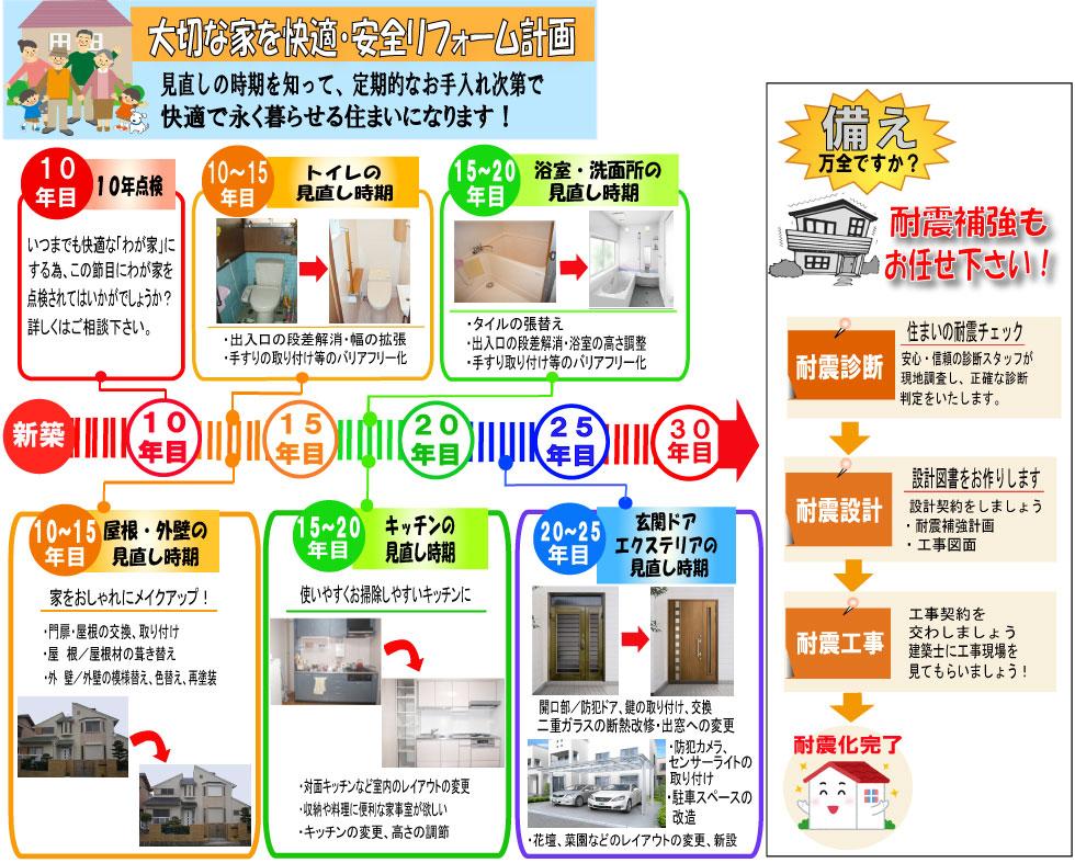 大切な家を快適・安全リフォーム計画